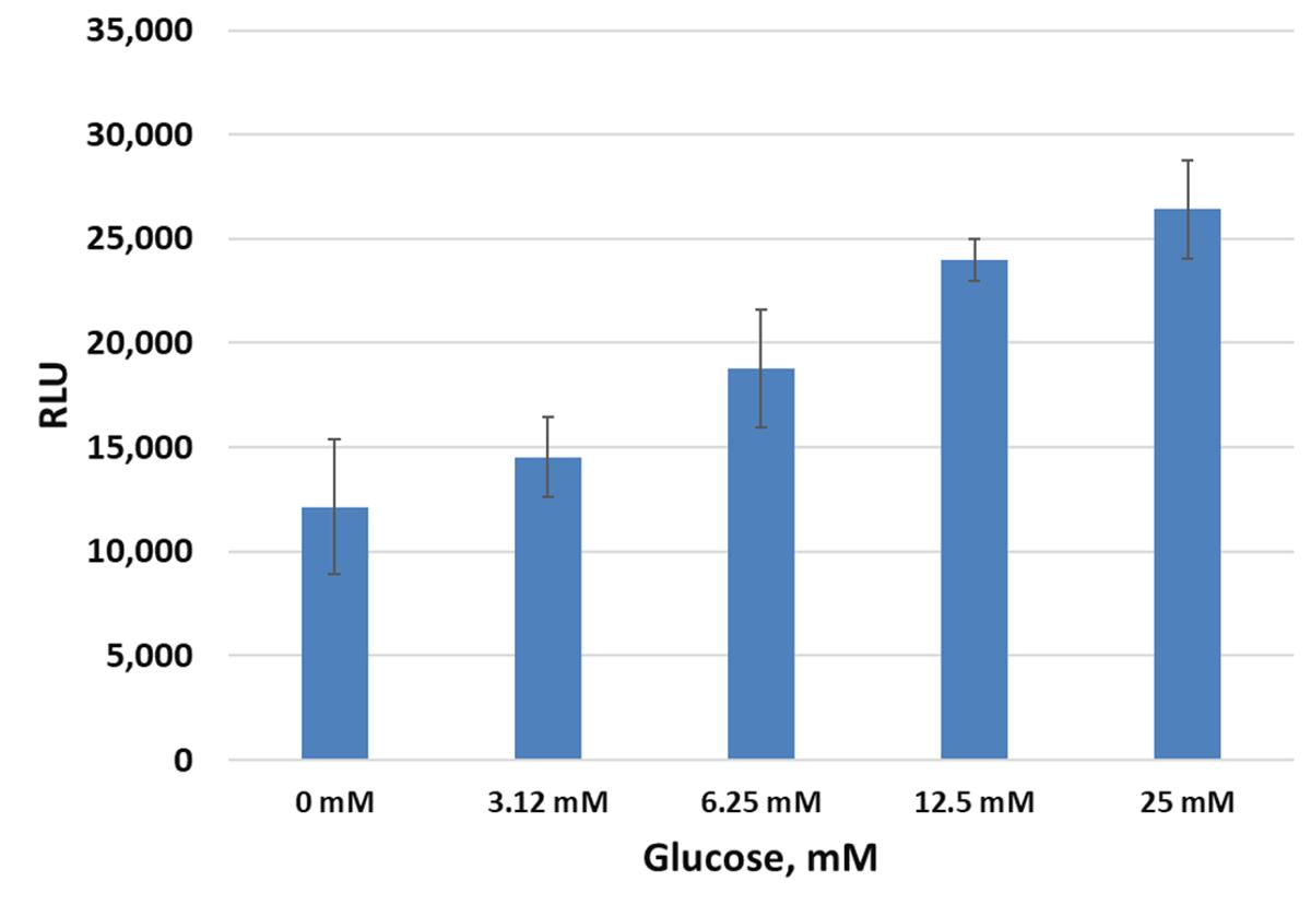 lumit-insulin-assay-glucose