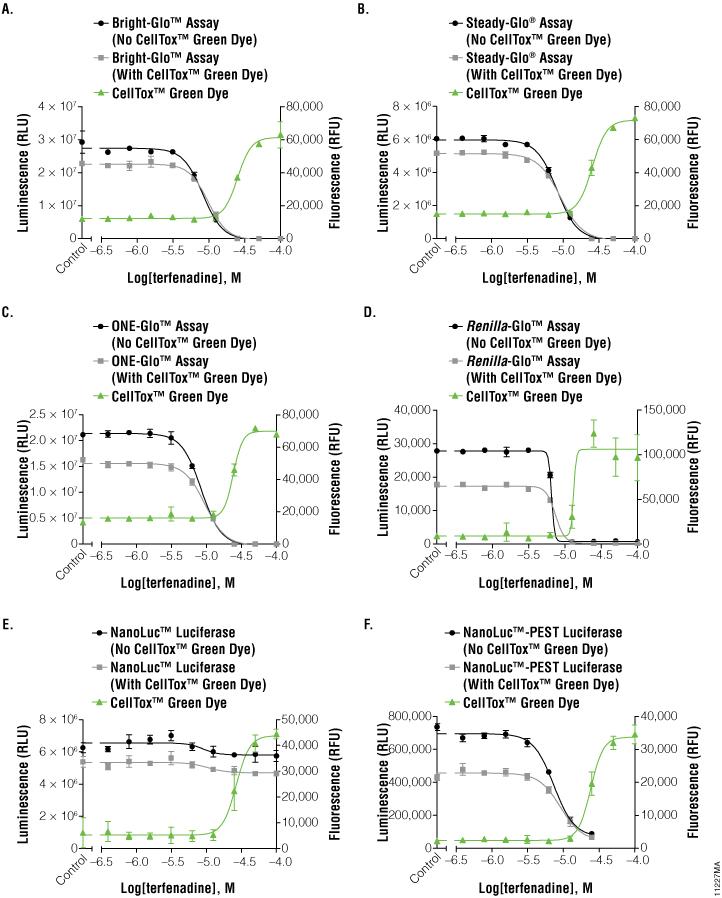 Data from mulitplexed luciferase reporter assays and CellTox Green cytotoxicity assay