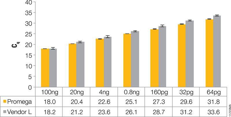 Real-Time qPCR Probe kit comparison data