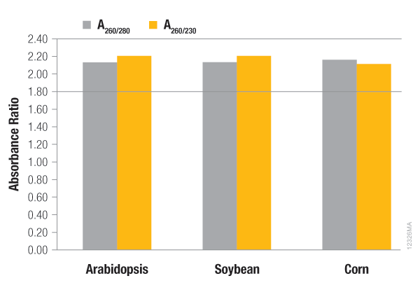Purity of RNA isolated from corn, soybean, arabidopsis using the Maxwell 16 Plant RNA Kit