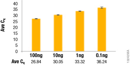 Real-Time RT qPCR Reagent Kit Data 13242MA