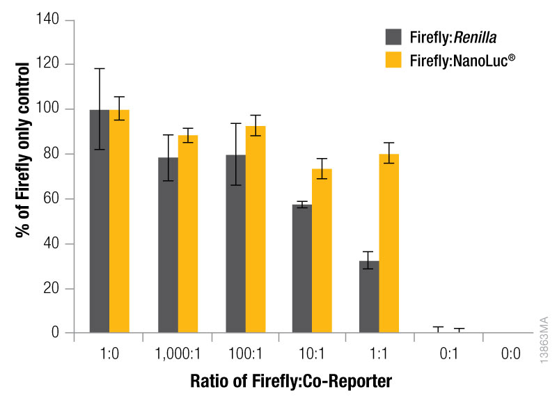 Effect of co-reporter expression levels on firefly signal in NanoDLR and DLR assays