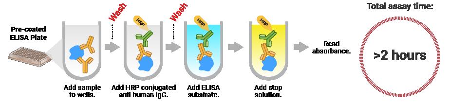 Conventional COVID-19 ELISA involves multiple wash steps