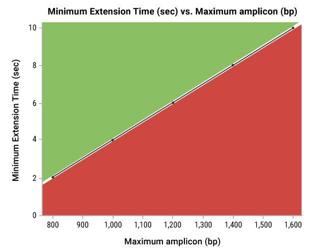 As PCR extension cycle time increases, the clarity of bands of a given length improves.