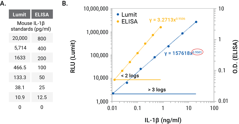 calibration standard lumit ELISA mouse IL-1b