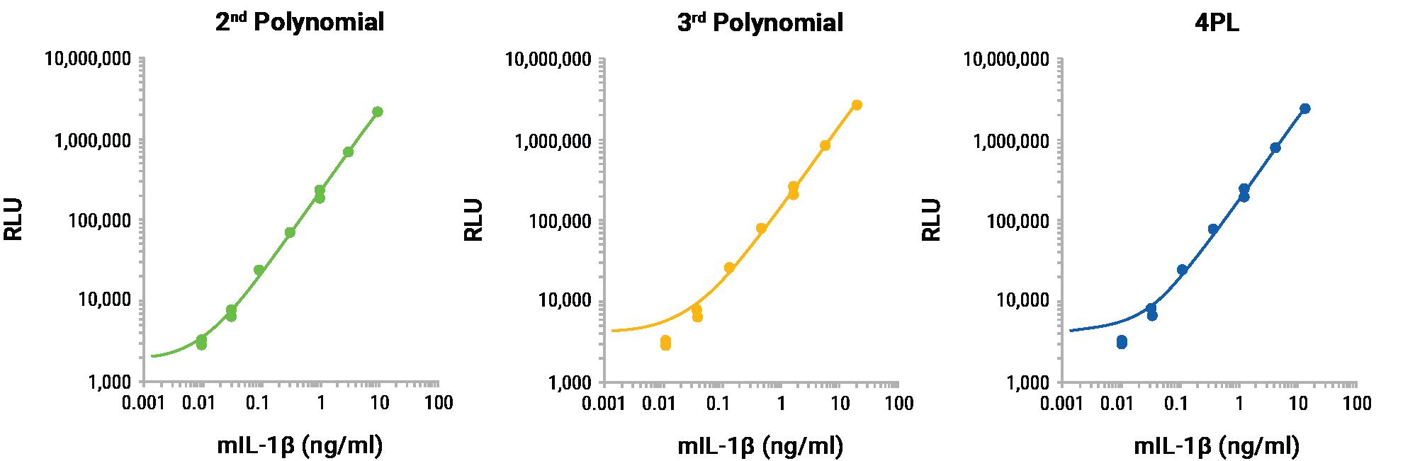 lumit mouse il-1b calibration standards polynomial nonlinear regression