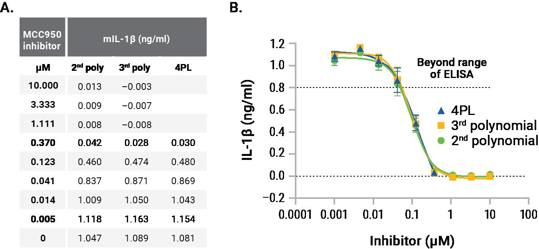 glomax discover interpolation lumit il-1b