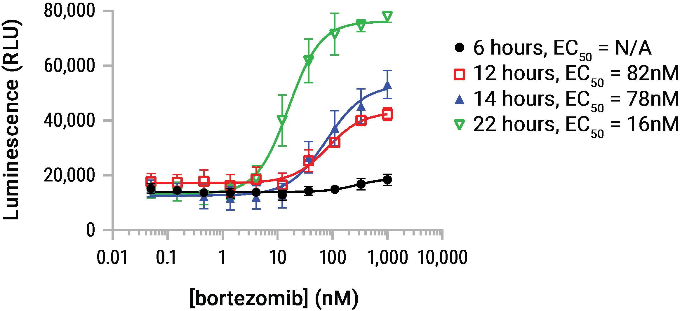 time dose dependent HMGB1 release