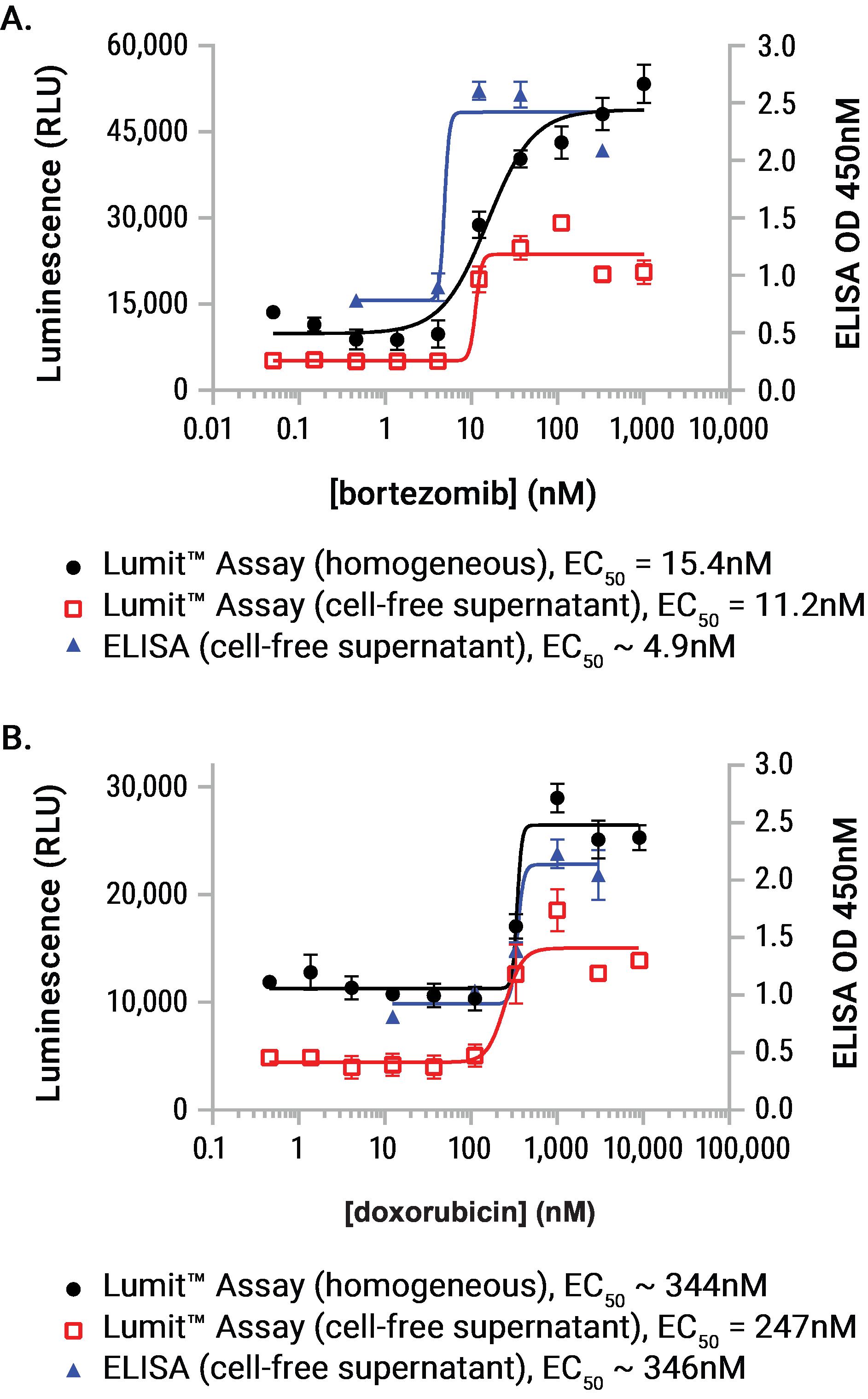 lumit HMGB1 immunoassay vs elisa comparison