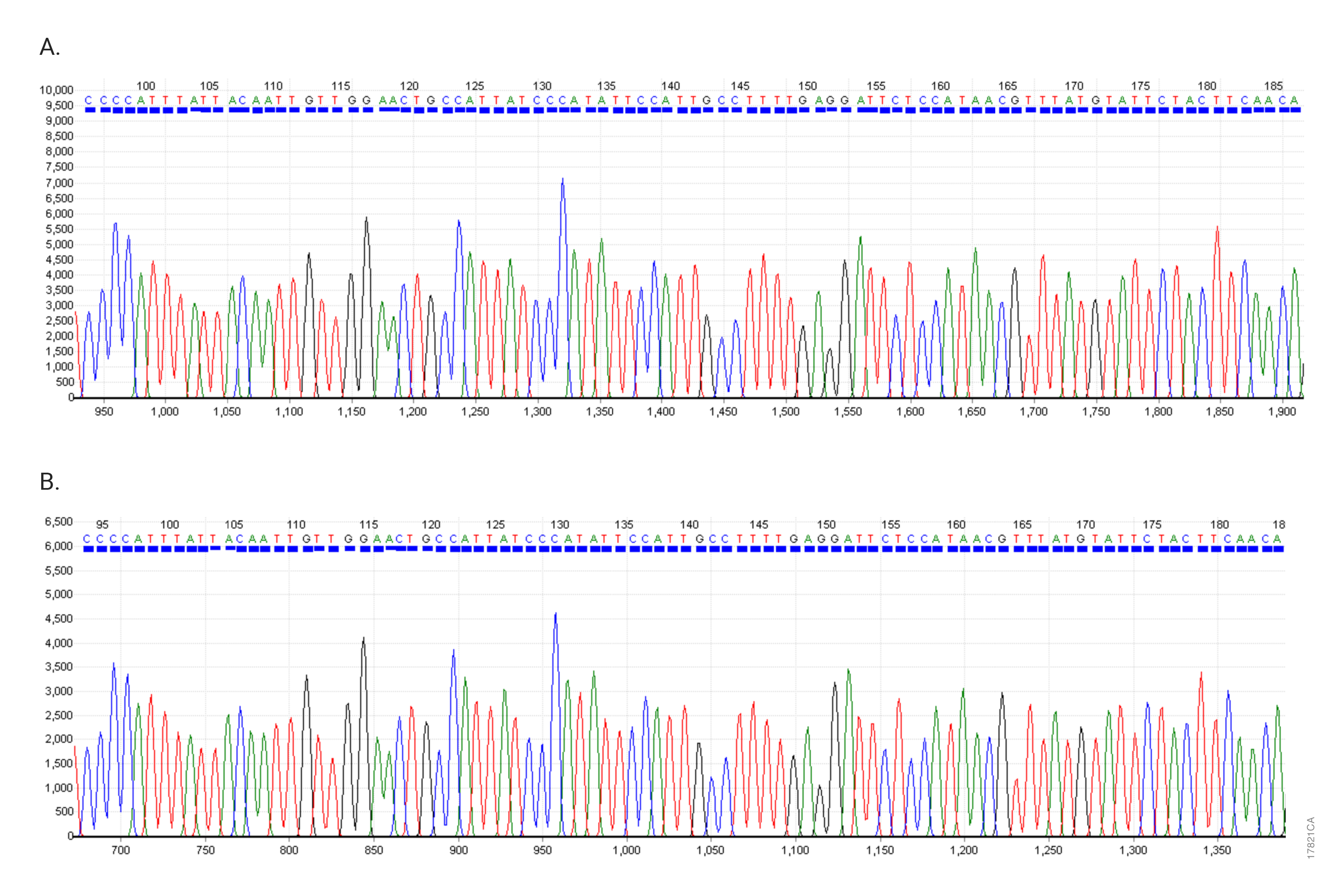 Example data using the ProDye™ Terminator Sequencing System to sequence plasmid DNA using the standard protocol.