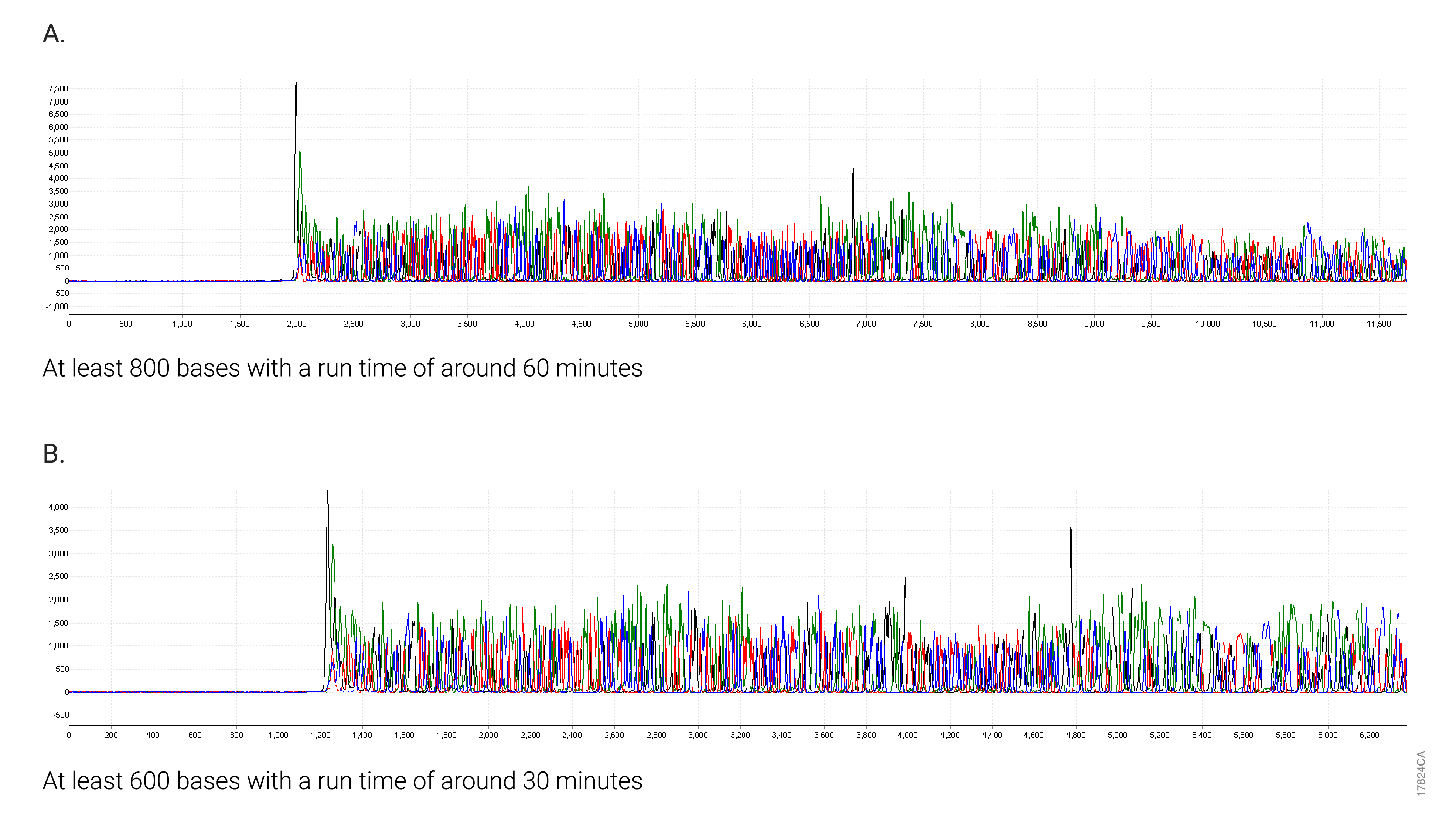 Example data showing sequencing reads of 600 bases and 800 bases.