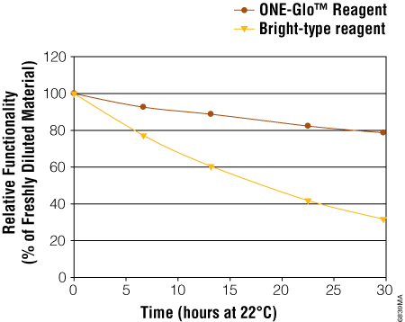 Reconstituted ONE-Glo Reagent can be used much longer than other bright-type reagents.