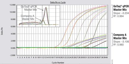 Performance comparison of GoTaq qPCR Master Mix and Company A's master mix.