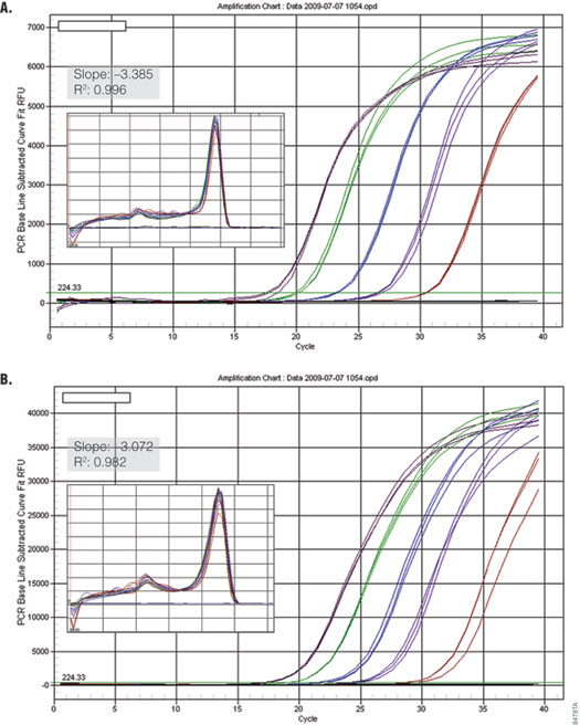 Performance of GoTaq qPCR Master Mix using the Bio-Rad iQ 5 with and without fluorescein.