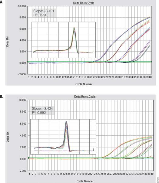 Performance of GoTaq qPCR Master Mix using a fast cycling protocol.