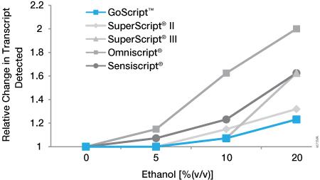 Sensitivity of reverse transcriptases to ethanol inhibition.