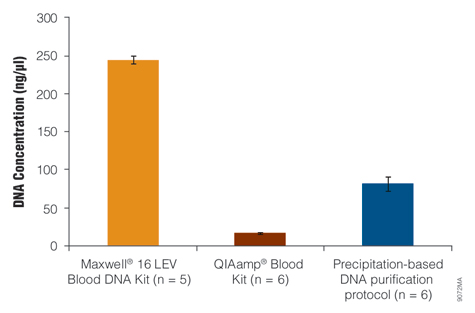 Concentration of DNA isolated from whole blood.