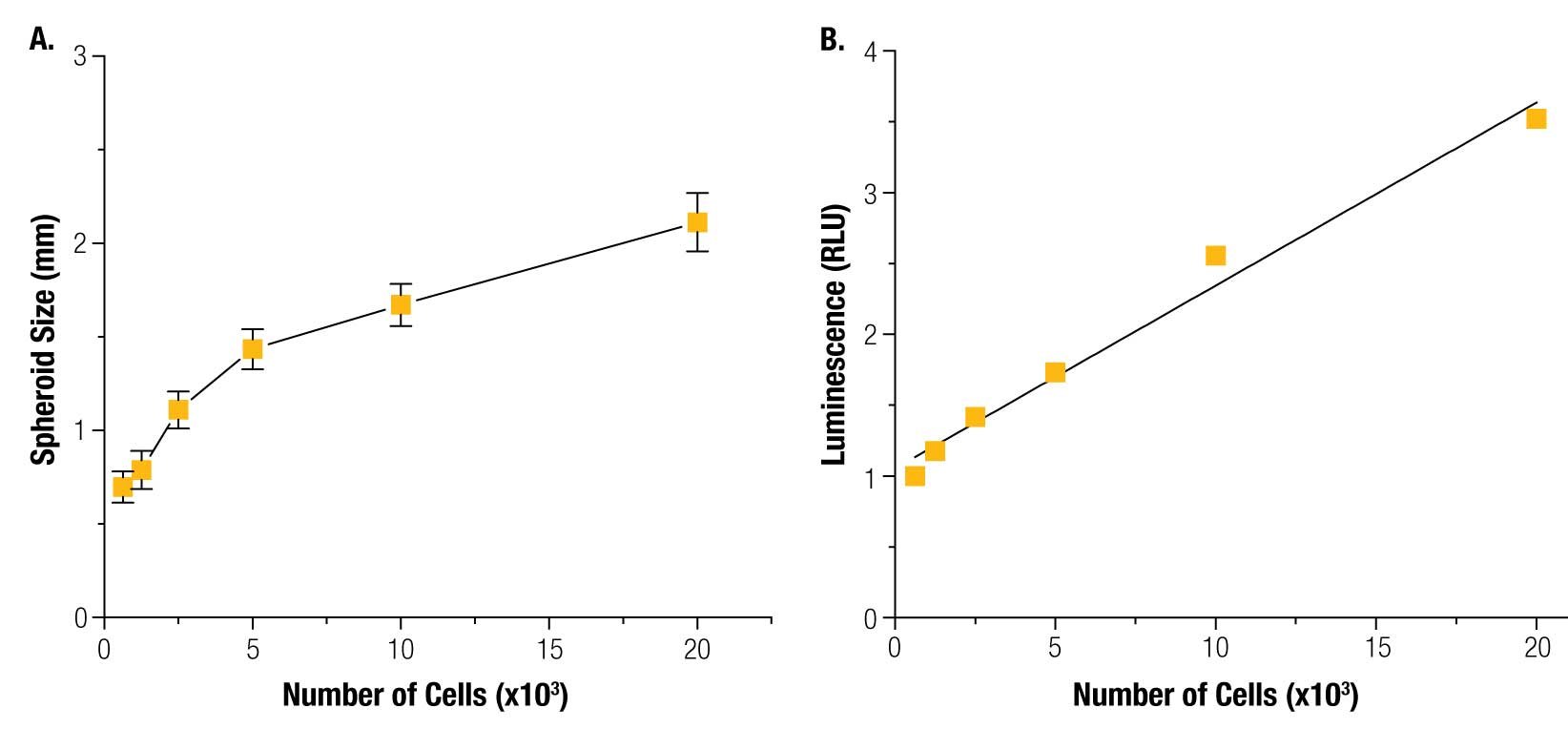 Spheroid size and viability measured by the CellTiter-Glo® assay