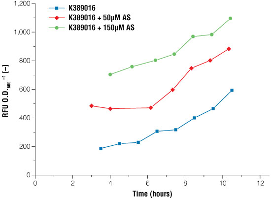 Signal intensity of luciferase read out system in E.coli under certain conditions of acetosyringone induction