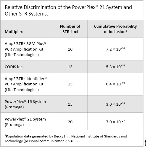 Relative discrimination for various STR systems