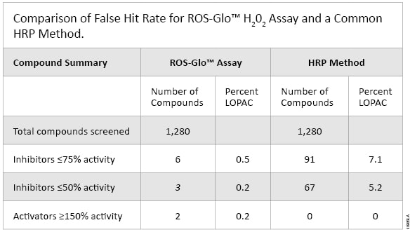 Comparison of the False Hit Rate for ROS-Glo H2O2 Assay and a Common HRP Method_11985LA