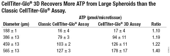 Performance of CellTiter-Glo 3D assay in large and small microtissue spheroids 12388LA