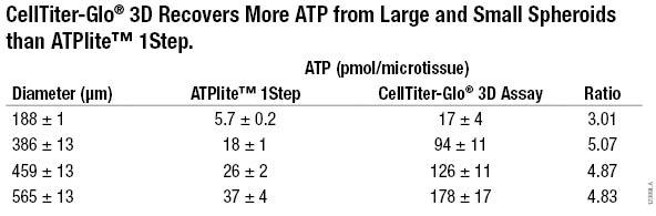 CellTiter-Glo 3D assay performance comparison to ATPlite 1Step 12389LA