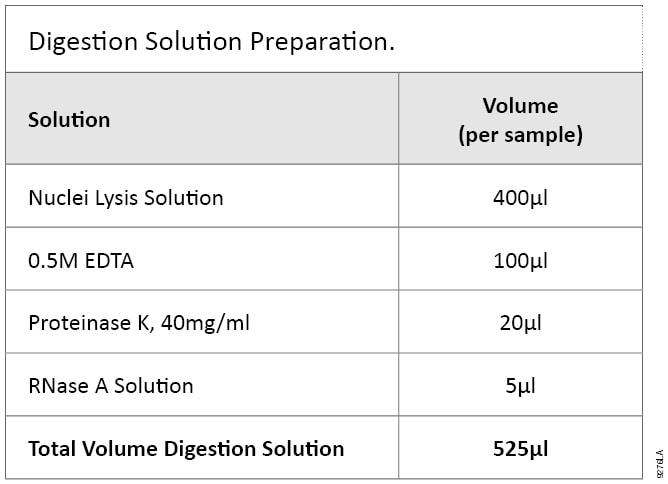 Digestion Solution Preparation.