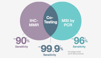 Benefits of cotesting msi by PCR